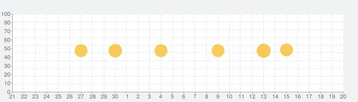 Videoleap:Lightricksの動画編集アプリの話題指数グラフ(10月20日(水))