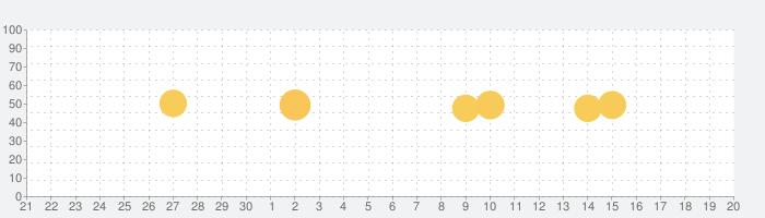 ターゲットの友 英単語アプリの話題指数グラフ(10月20日(水))