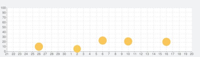 くるま, トラック, しょうぼうしゃ -子供のためのゲームの話題指数グラフ(10月20日(水))