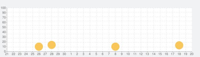 [GP]パチスロ バイオハザード6(パチスロゲーム)の話題指数グラフ(10月20日(水))