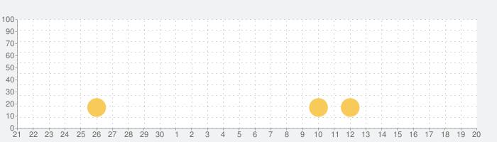 乙女チックな壁紙♥かわいい背景の話題指数グラフ(10月20日(水))
