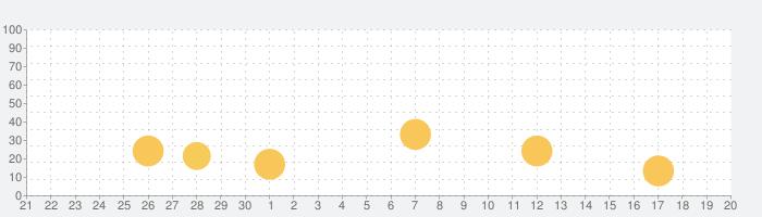 HOMER Learn & Growの話題指数グラフ(10月20日(水))