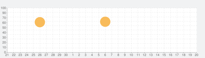 comico オリジナル漫画が毎日読めるマンガアプリ コミコの話題指数グラフ(10月20日(水))