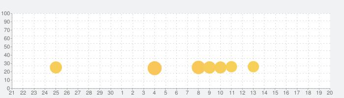 Paladin's Story: ナイト&ソードRPGの話題指数グラフ(10月20日(火))