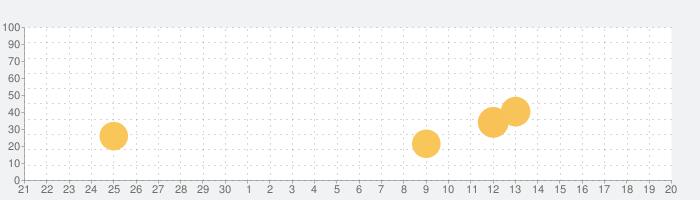 ゆめアプリの話題指数グラフ(10月20日(水))
