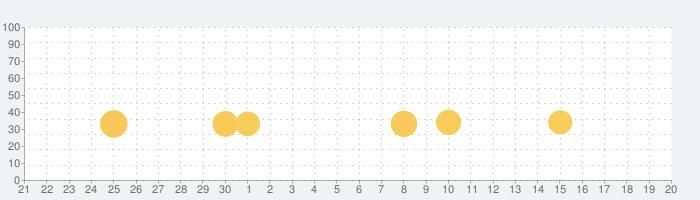 Raft Survival: ラフティングのサバイバル - Ocean Nomadの話題指数グラフ(10月20日(火))