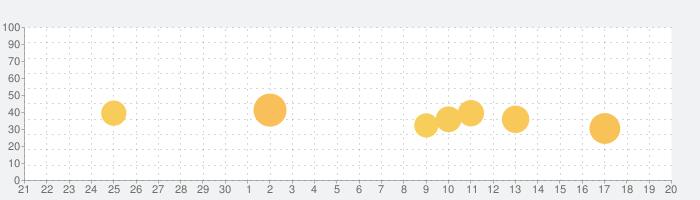 G-Searchの話題指数グラフ(10月20日(水))