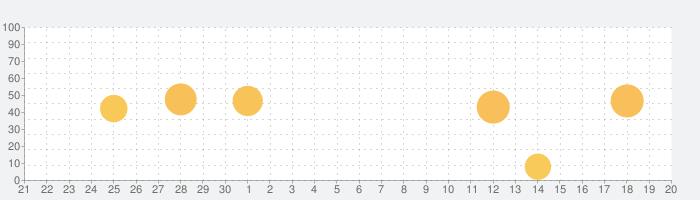 Lifebear:カレンダーと日記ToDoのスケジュール帳の話題指数グラフ(10月20日(水))