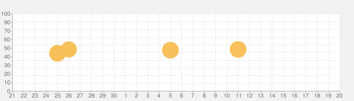 nPlayer Plusの話題指数グラフ(10月20日(火))