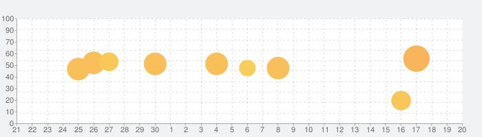 スゴイ便利帳の話題指数グラフ(10月20日(水))