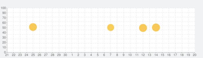 MX Player コーデック (ARMv7)の話題指数グラフ(10月20日(水))