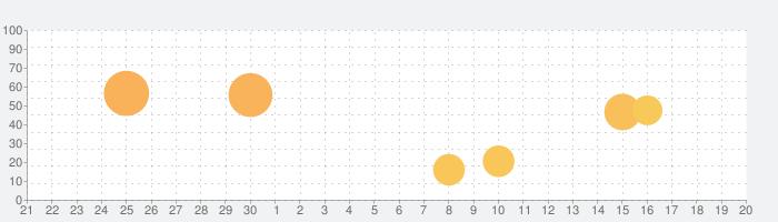 Dark Reader for Safariの話題指数グラフ(10月20日(水))