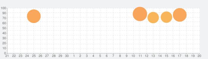 ダンガンロンパ 希望の学園と絶望の高校生 Anniversaの話題指数グラフ(10月20日(水))