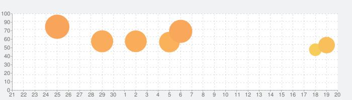 ADOC リハビリ従事者のためのコミュニケーションパッドの話題指数グラフ(10月20日(火))