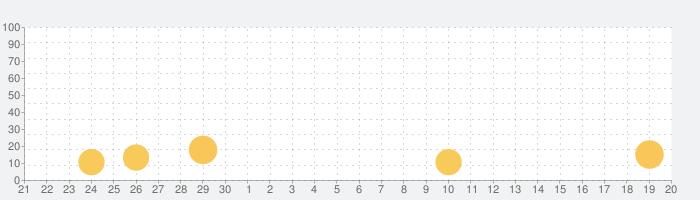 Widget Memo - ウィジェットにメモを設置 -の話題指数グラフ(10月20日(水))