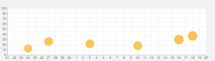 OHKアプリの話題指数グラフ(10月20日(水))