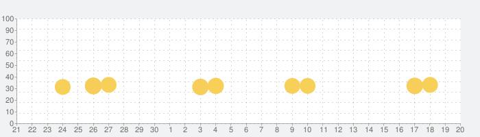 グミドロップ!– 世界を旅するマッチ3パズルゲームの話題指数グラフ(10月20日(水))