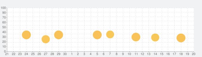 FE File Explorer: File Managerの話題指数グラフ(10月20日(水))