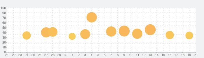 Florenceの話題指数グラフ(10月20日(水))