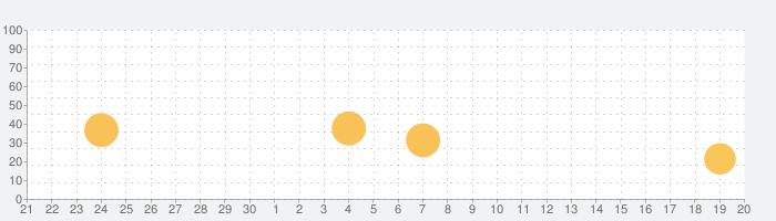Animatix - 写真アニメーションの話題指数グラフ(10月20日(水))