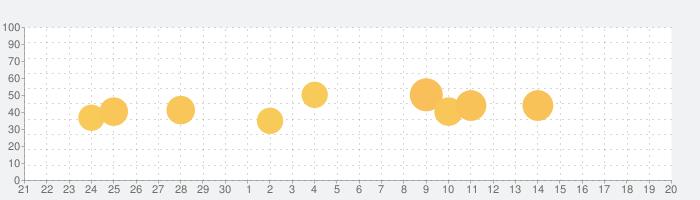 エッジジェスチャーの話題指数グラフ(10月20日(火))