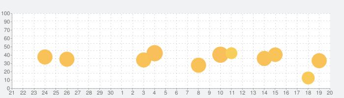 英検® でる順パス単の話題指数グラフ(10月20日(水))
