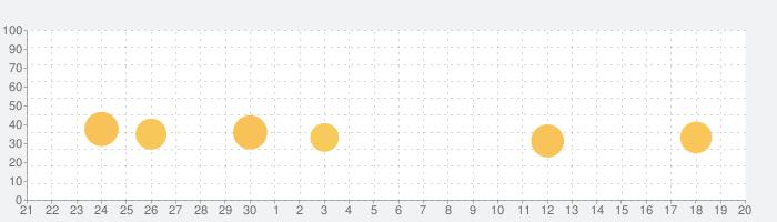 BBC World Serviceの話題指数グラフ(10月20日(水))