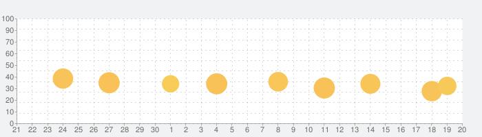 プロテクトマスターXエクスプレスLEE VPNの話題指数グラフ(10月20日(火))