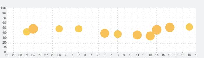 QBaR - 多機能QRコードリーダーの話題指数グラフ(10月20日(火))