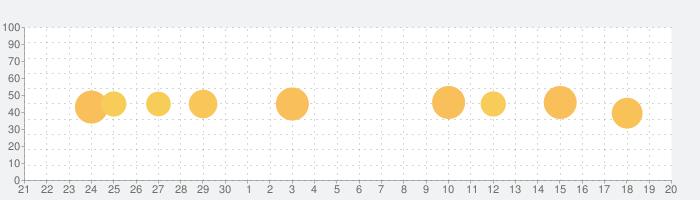 英語学習 iKnow!の話題指数グラフ(10月20日(水))