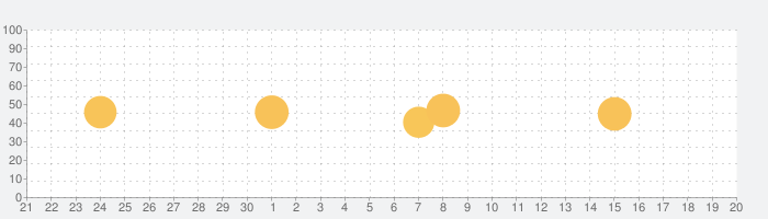 NHK オトッペずかんの話題指数グラフ(10月20日(火))