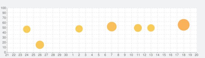 大辞林の話題指数グラフ(10月20日(水))