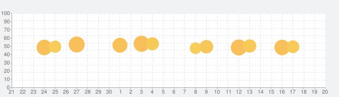 育児記録 - ぴよログの話題指数グラフ(10月20日(火))
