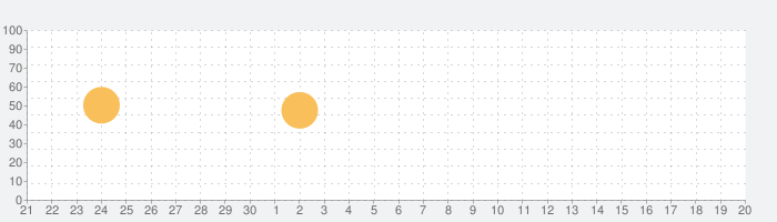 万華鏡カメラ『PrismScope』の話題指数グラフ(10月20日(火))