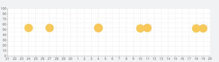 Voicy [ボイシー] - 音声プラットフォームの話題指数グラフ(10月20日(水))