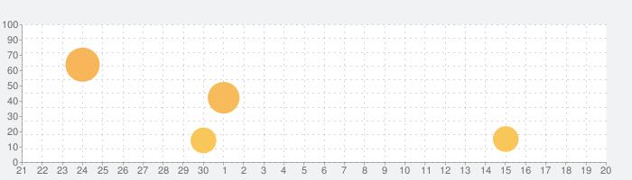テイルズ オブ クレストリアの話題指数グラフ(10月20日(水))