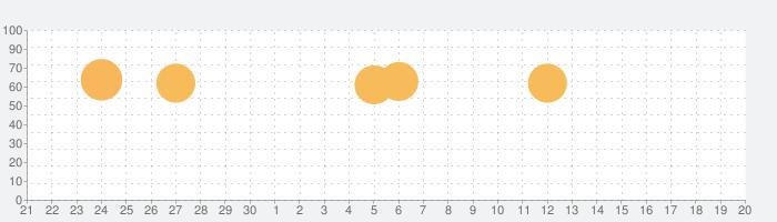 ボイスレコーダーの話題指数グラフ(10月20日(火))