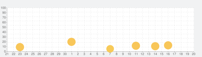PJ Masks™: Moonlight Heroesの話題指数グラフ(10月20日(水))