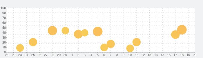 Notta-自動文字起こし・日本語の音声をテキスト変換の話題指数グラフ(10月20日(水))