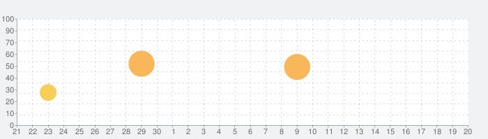 Dr. Pandaのレストランの話題指数グラフ(10月20日(水))