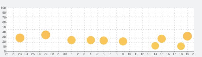 シヴィロペディアの話題指数グラフ(10月20日(水))