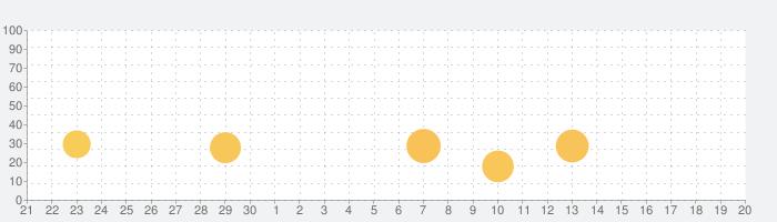 ドライブサポーター by NAVITIME (カーナビ)の話題指数グラフ(10月20日(火))
