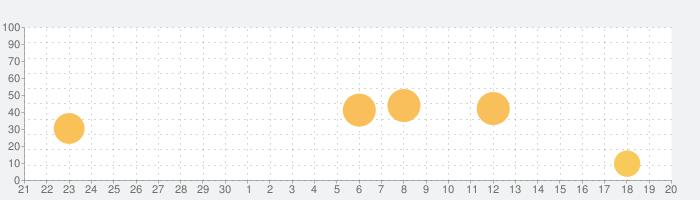 まどマギ設定判別+ with Aメソッドの話題指数グラフ(10月20日(火))
