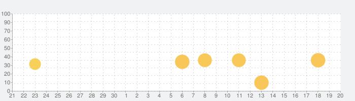 Beardify 〜あごひげを生やそう〜の話題指数グラフ(10月20日(水))