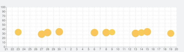 Eテレおやこでリズムあそびの話題指数グラフ(10月20日(水))