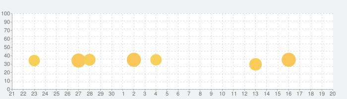 金沢将棋2 ~レベル300~の話題指数グラフ(10月20日(火))