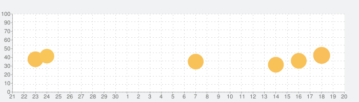 Randonauticaの話題指数グラフ(10月20日(水))