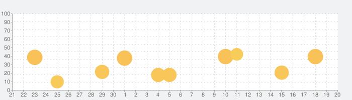 筆記体が書けるようになるアプリ abCursiveの話題指数グラフ(10月20日(水))