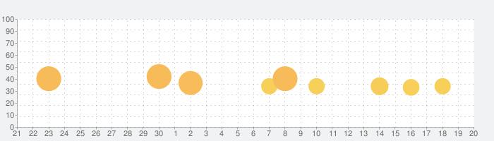 クリプト・オブ・ネクロダンサーの話題指数グラフ(10月20日(水))