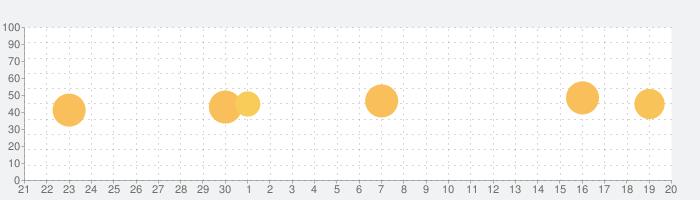 旅の手帖の話題指数グラフ(10月20日(水))